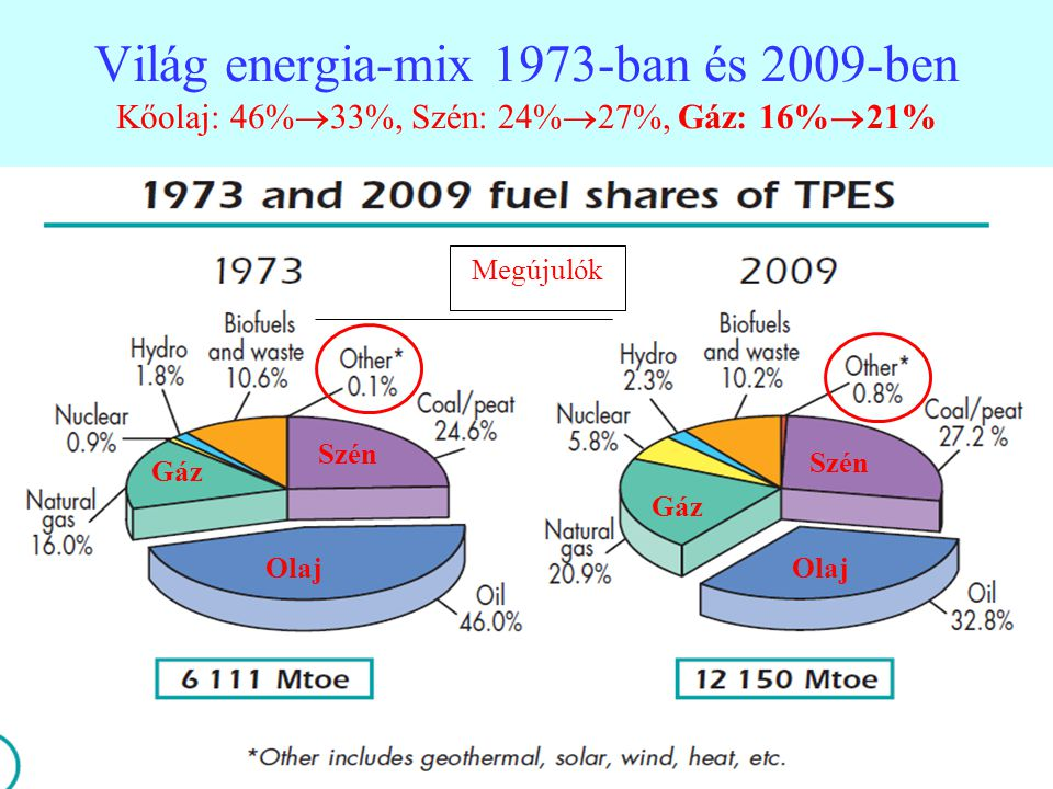 Világ energia-mix 1973-ban és 2009-ben Kőolaj: 46%33%, Szén: 24%27%, Gáz: 16%21%