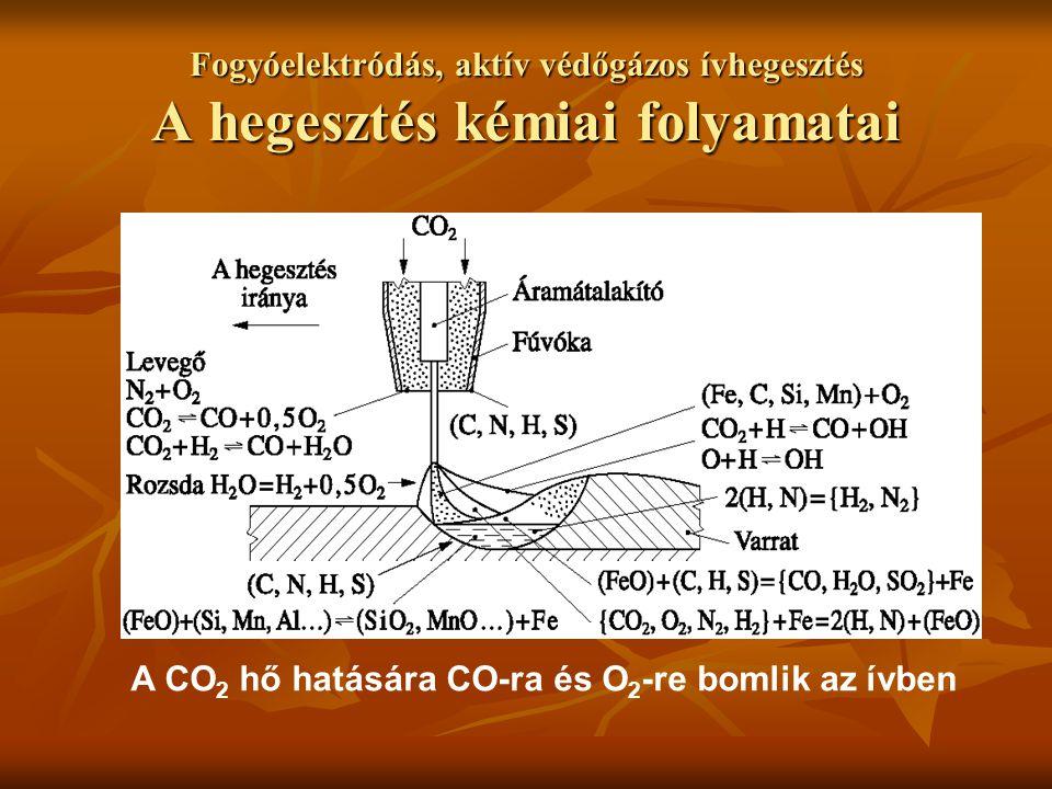 Fogyóelektródás, aktív védőgázos ívhegesztés A hegesztés kémiai folyamatai