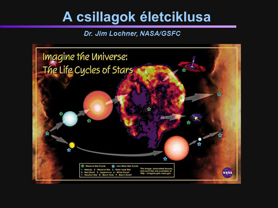 A csillagok életciklusa