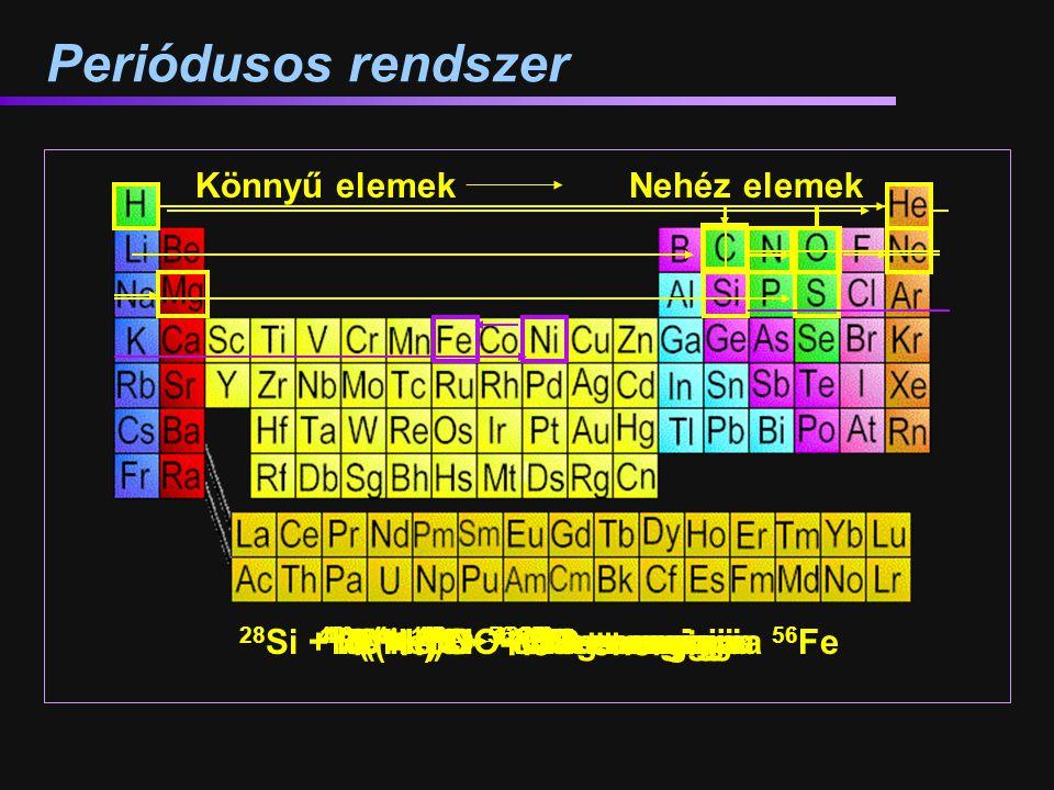 Periódusos rendszer Könnyű elemek Nehéz elemek 4 (1H) 4He + energia