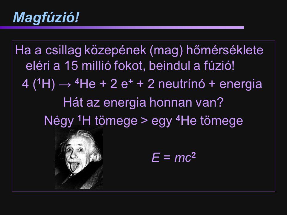 Magfúzió! Ha a csillag közepének (mag) hőmérséklete eléri a 15 millió fokot, beindul a fúzió! 4 (1H) → 4He + 2 e+ + 2 neutrínó + energia.