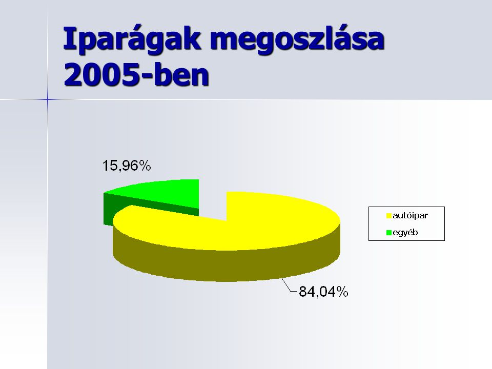 Iparágak megoszlása 2005-ben