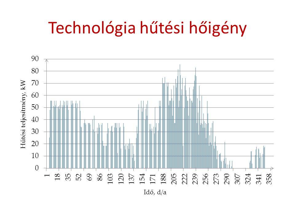 Technológia hűtési hőigény