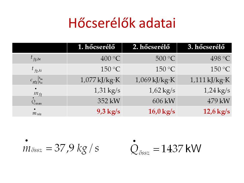 Hőcserélők adatai 1. hőcserélő 2. hőcserélő 3. hőcserélő 400 °C 500 °C
