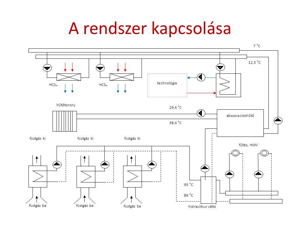 A rendszer kapcsolása 7 °C 12,5 °C technológia HCSH hűtőtorony 29,4 °C