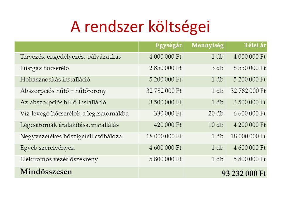 A rendszer költségei 93 232 000 Ft Mindösszesen Egységár Mennyiség