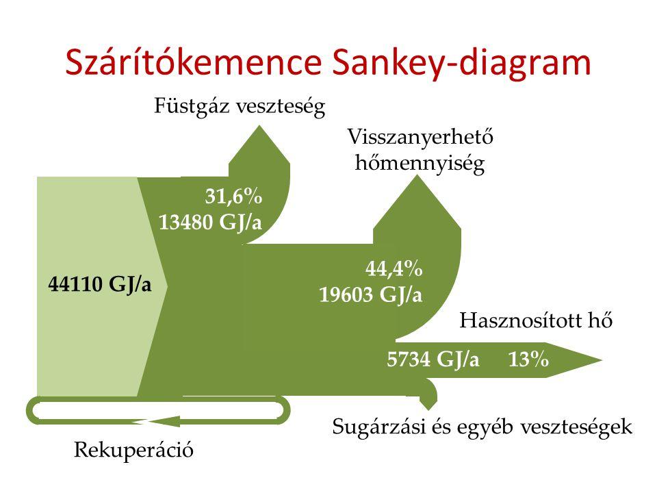 Szárítókemence Sankey-diagram
