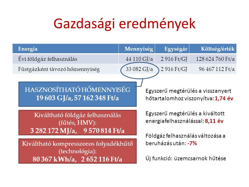Gazdasági eredmények 19 603 GJ/a, 57 162 348 Ft/a
