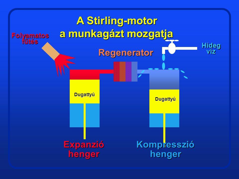 A Stirling-motor a munkagázt mozgatja