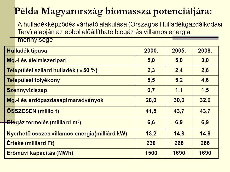 Példa Magyarország biomassza potenciáljára: