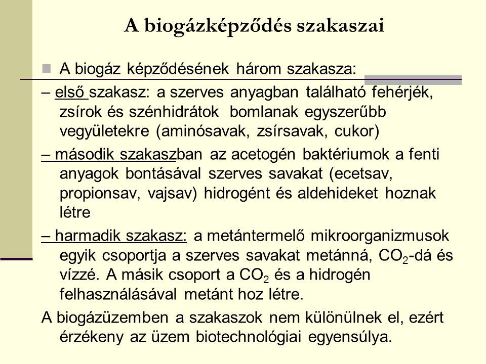 A biogázképződés szakaszai
