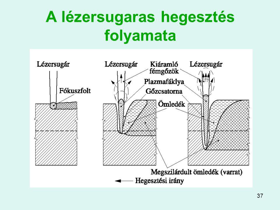 A lézersugaras hegesztés folyamata