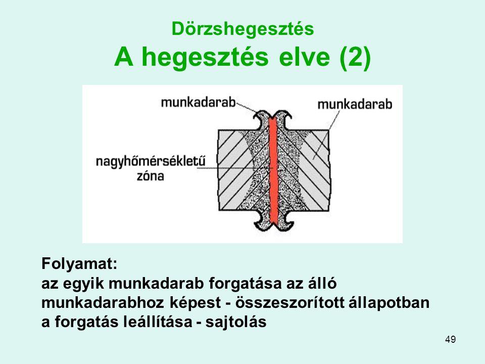 Dörzshegesztés A hegesztés elve (2)