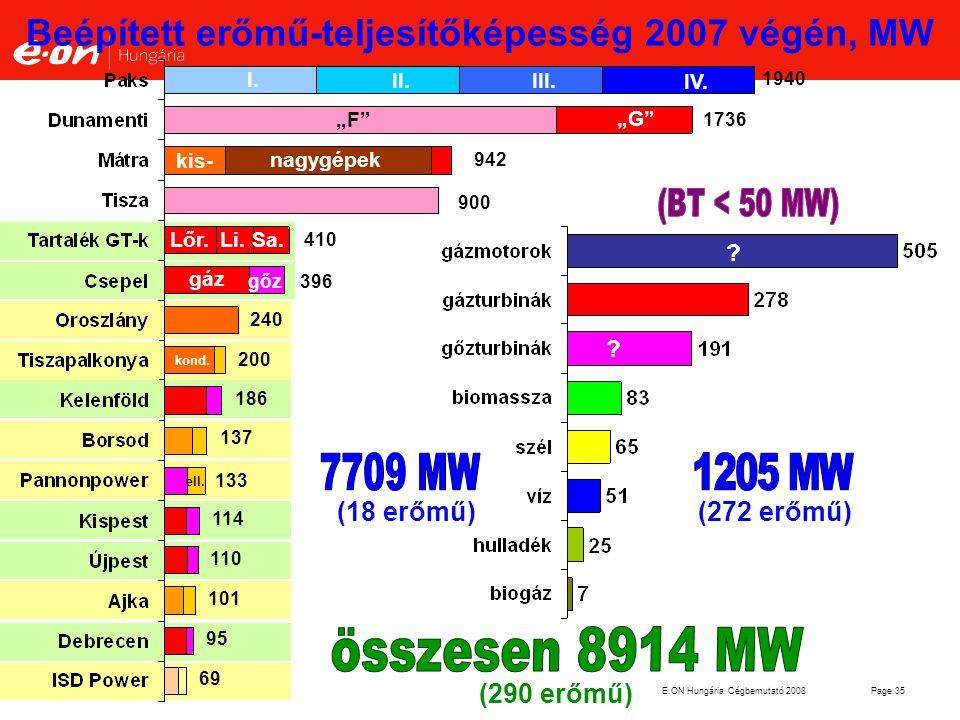 Beépített erőmű-teljesítőképesség 2007 végén, MW