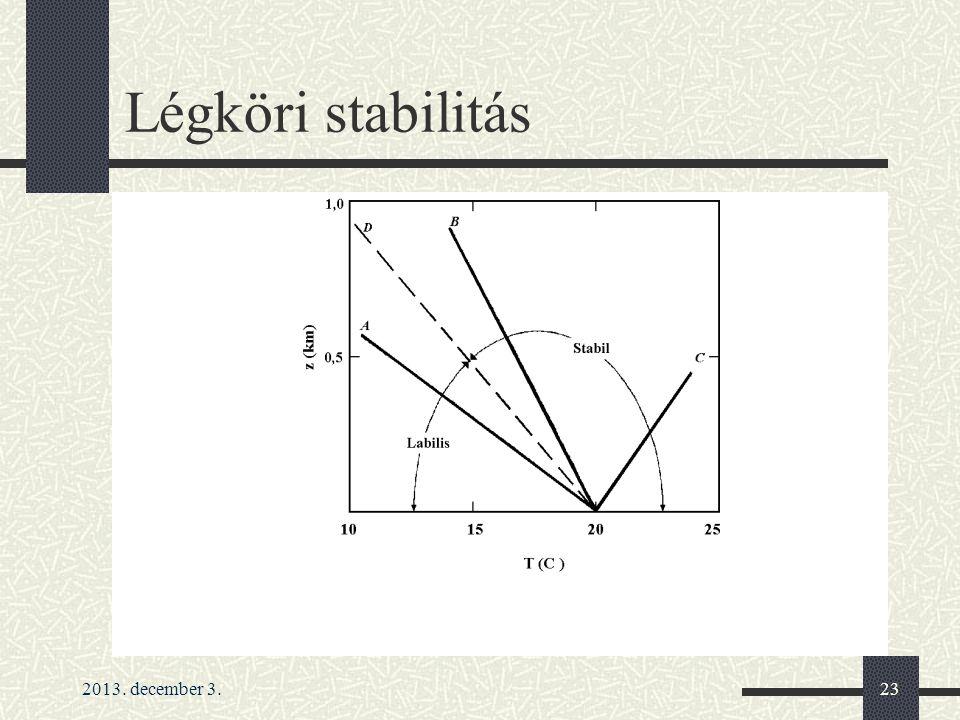 Légköri stabilitás 2013. december 3.