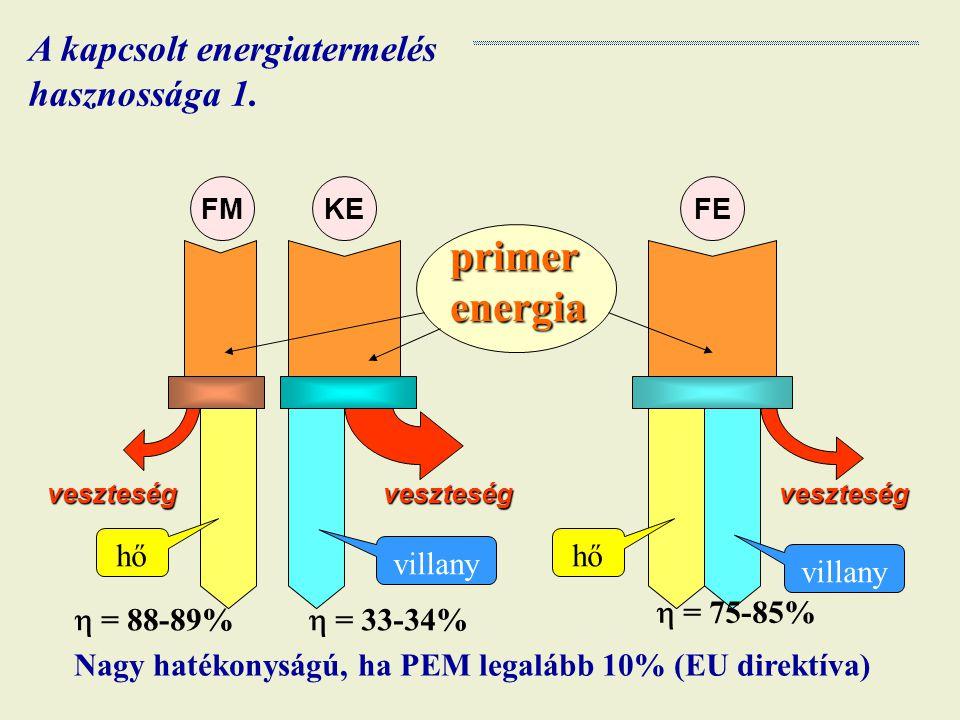 primer energia A kapcsolt energiatermelés hasznossága 1. hő hő villany