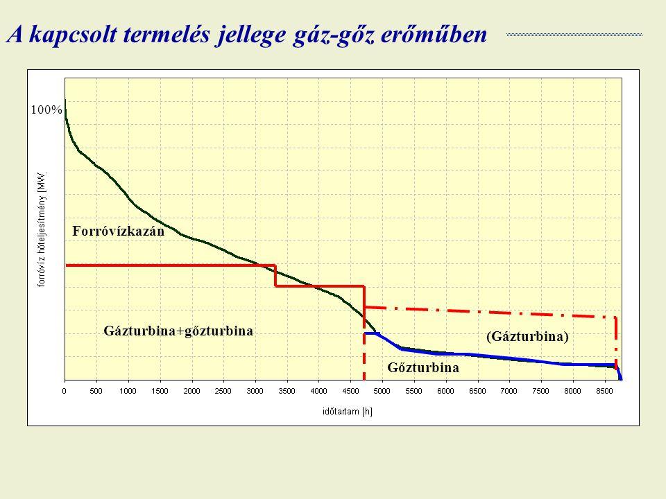 A kapcsolt termelés jellege gáz-gőz erőműben