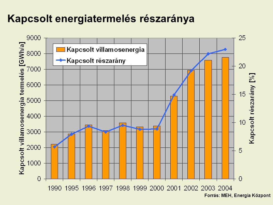 Kapcsolt energiatermelés részaránya