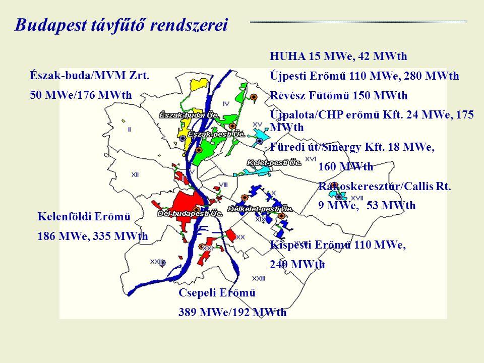 Budapest távfűtő rendszerei