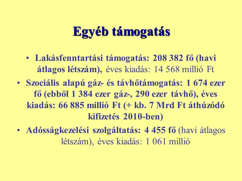 Egyéb támogatás Lakásfenntartási támogatás: 208 382 fő (havi átlagos létszám), éves kiadás: 14 568 millió Ft.