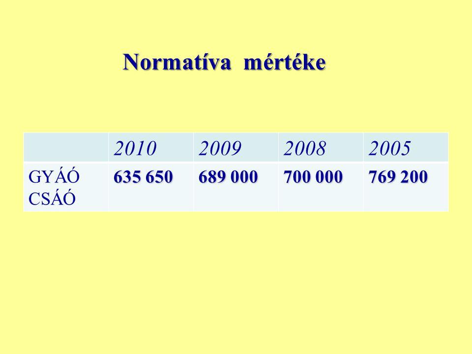 Normatíva mértéke 2010 2009 2008 2005 GYÁÓ CSÁÓ 635 650 689 000