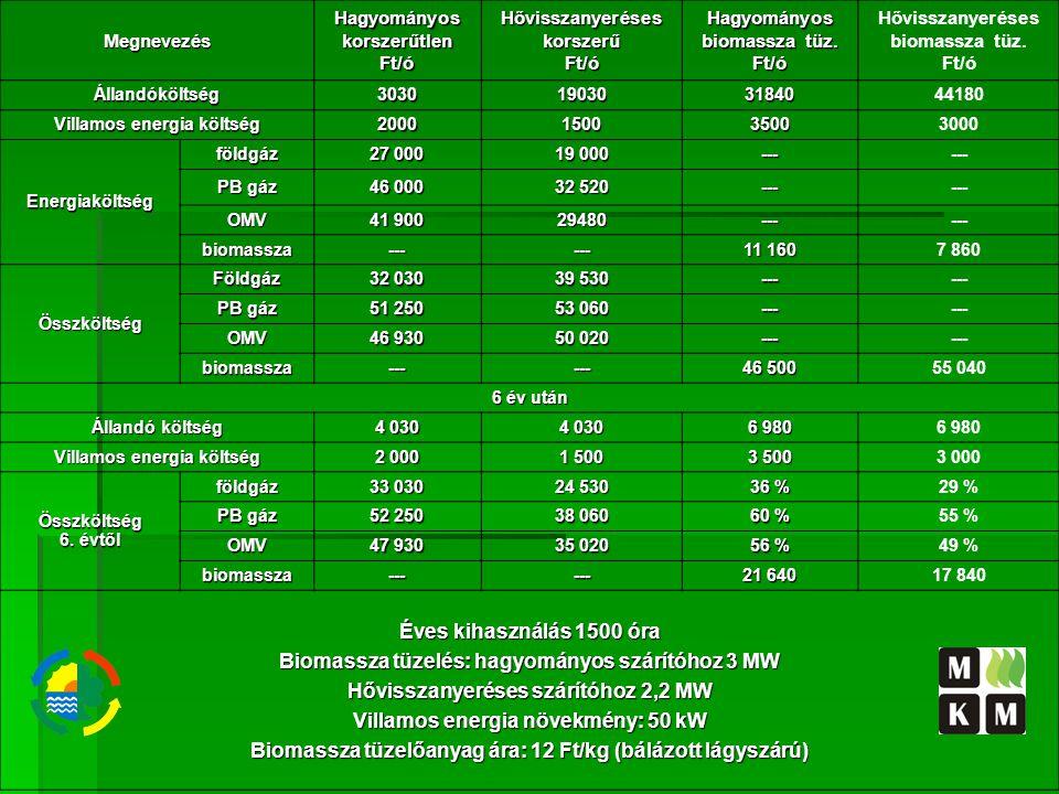 Biomassza tüzelés: hagyományos szárítóhoz 3 MW