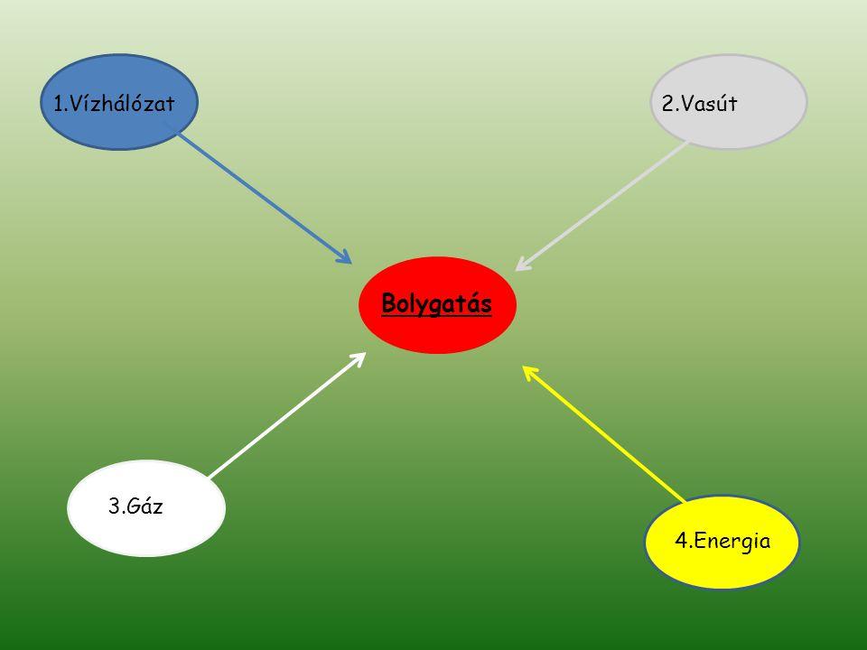 1.Vízhálózat 2.Vasút Bolygatás 3.Gáz 4.Energia