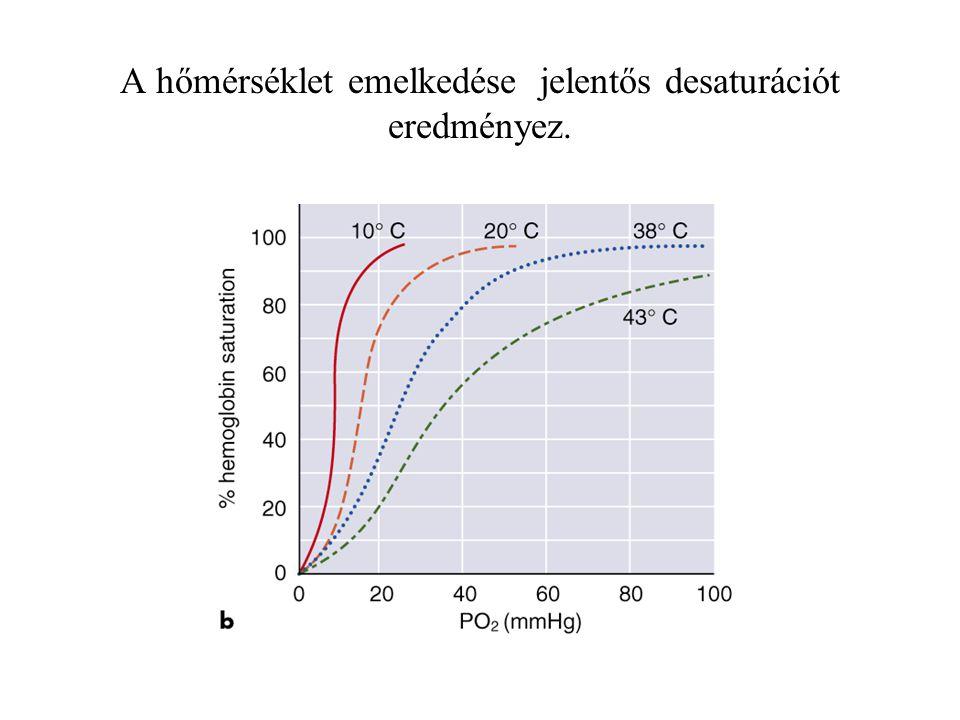 A hőmérséklet emelkedése jelentős desaturációt eredményez.