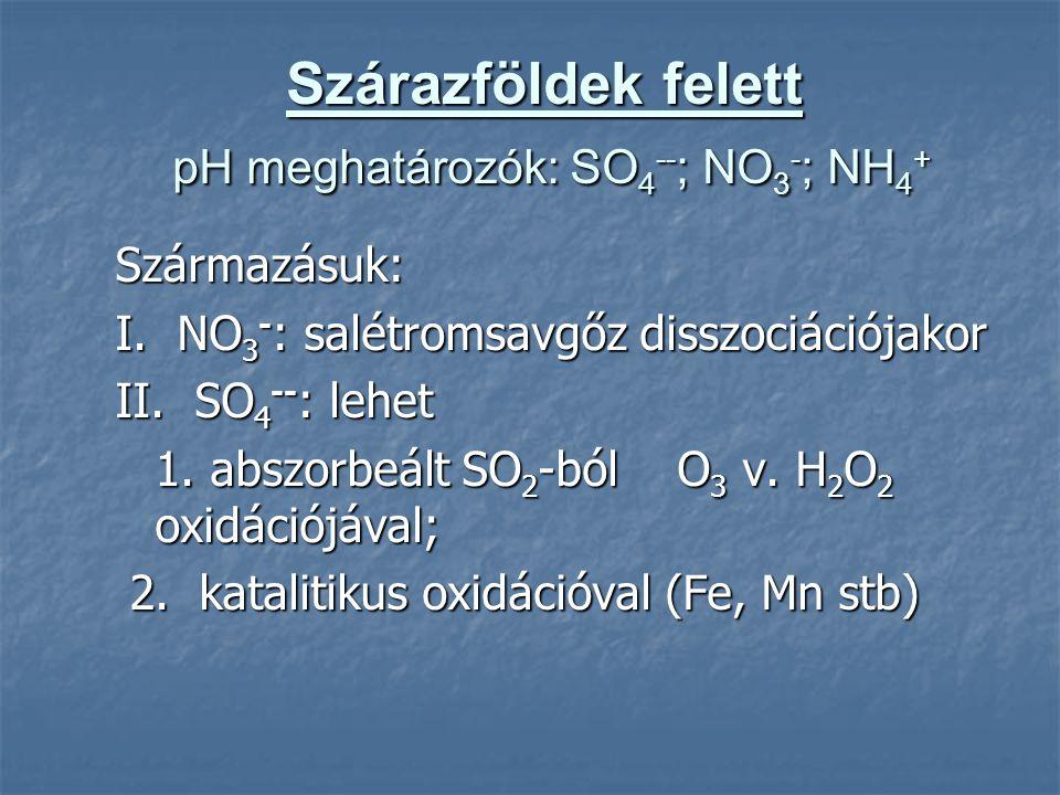 Szárazföldek felett pH meghatározók: SO4--; NO3-; NH4+