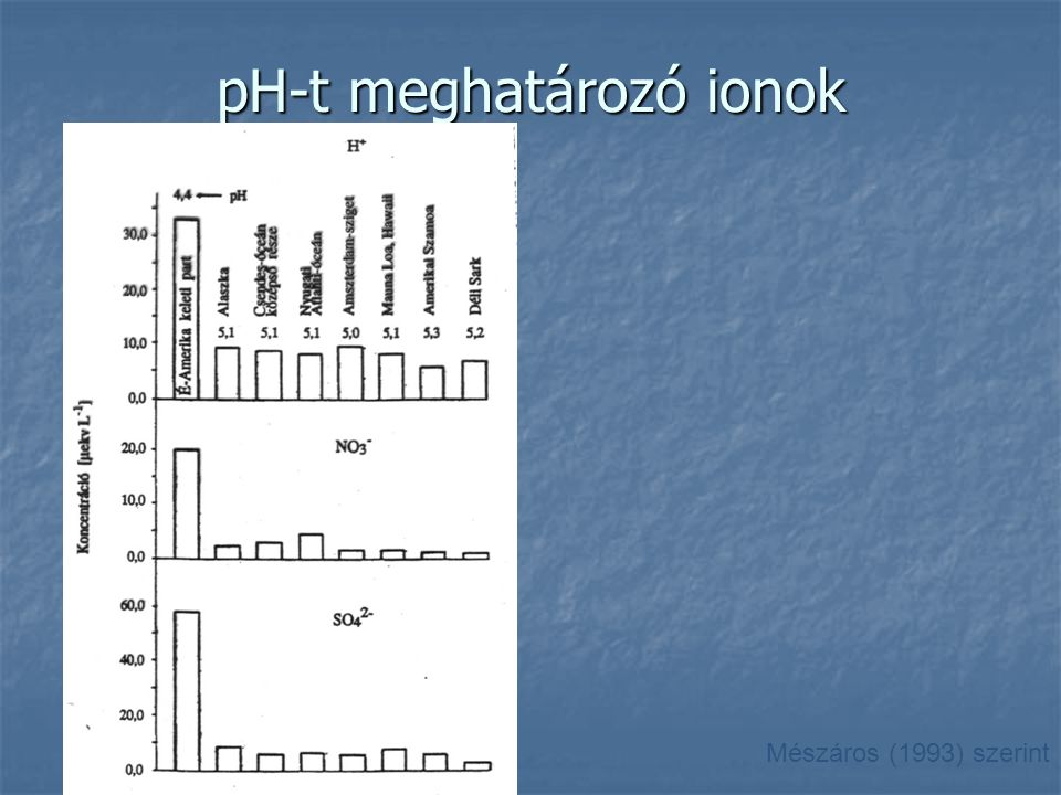 pH-t meghatározó ionok