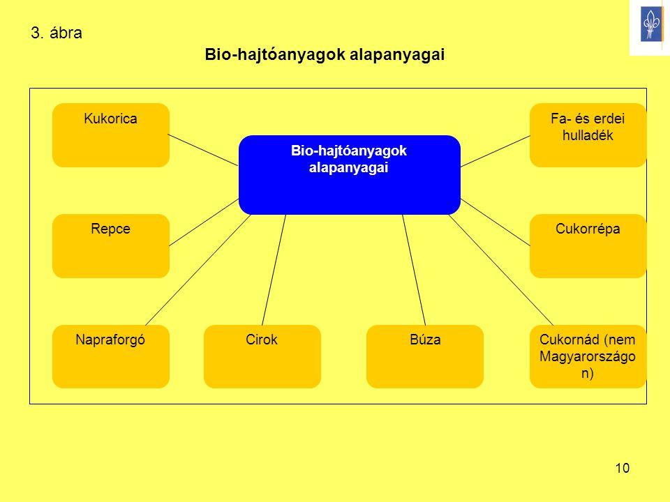Bio-hajtóanyagok alapanyagai