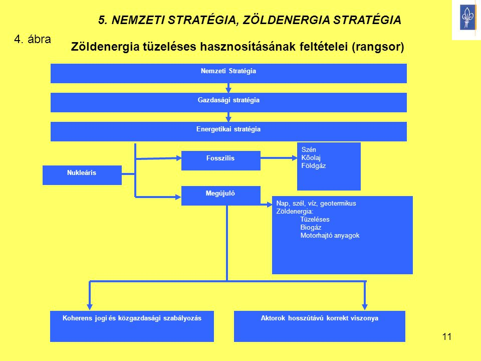Zöldenergia tüzeléses hasznosításának feltételei (rangsor)