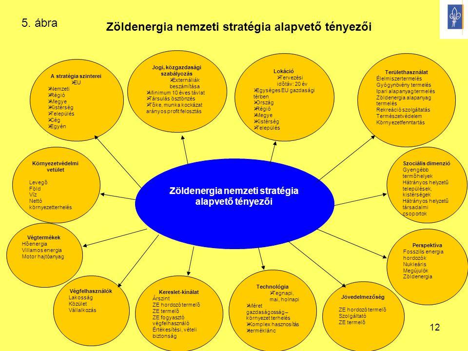 Zöldenergia nemzeti stratégia alapvető tényezői