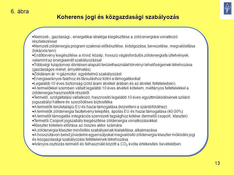 Koherens jogi és közgazdasági szabályozás