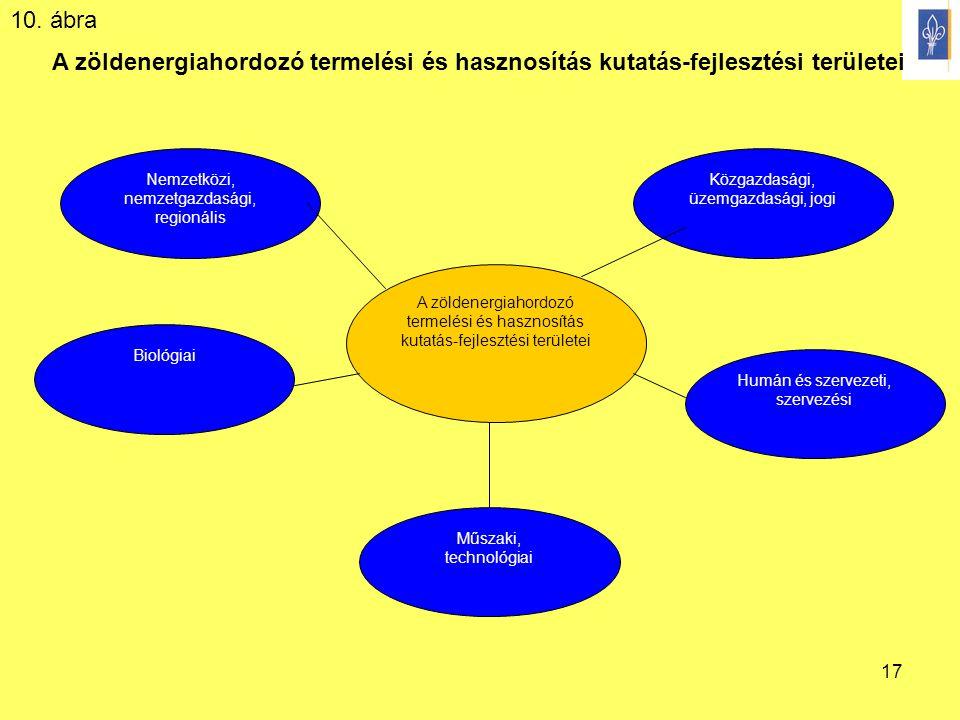 10. ábra A zöldenergiahordozó termelési és hasznosítás kutatás-fejlesztési területei.