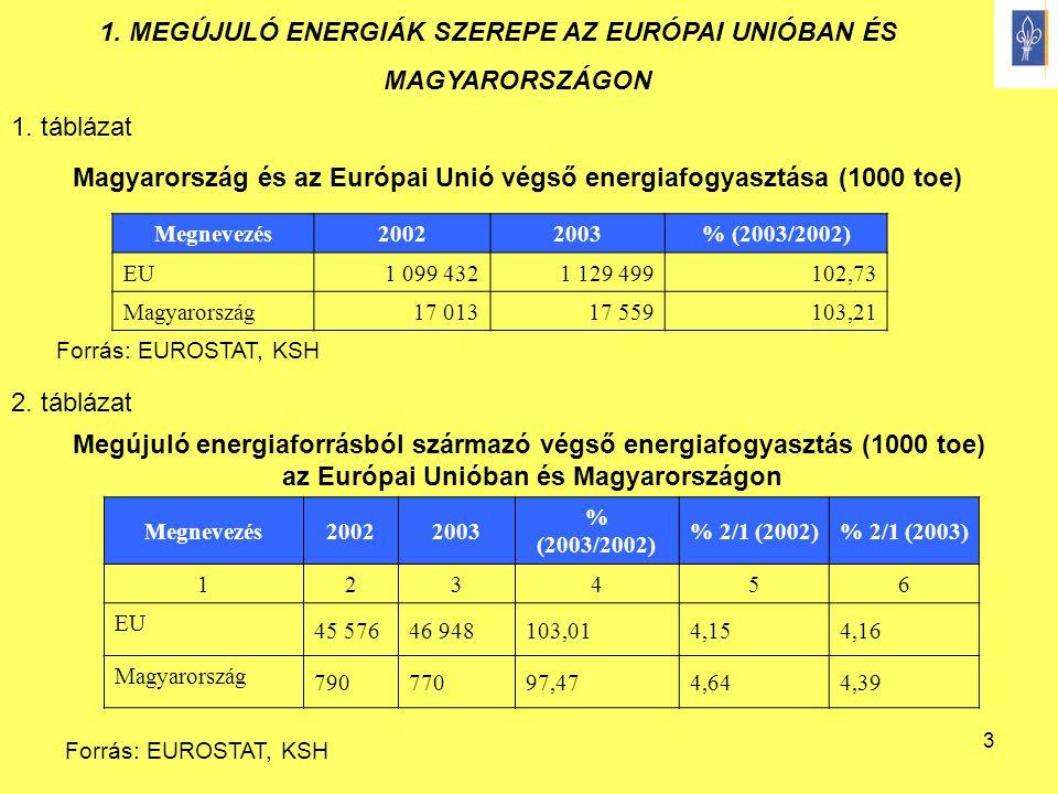 1. MEGÚJULÓ ENERGIÁK SZEREPE AZ EURÓPAI UNIÓBAN ÉS MAGYARORSZÁGON