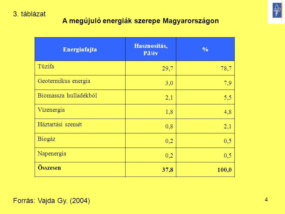 A megújuló energiák szerepe Magyarországon