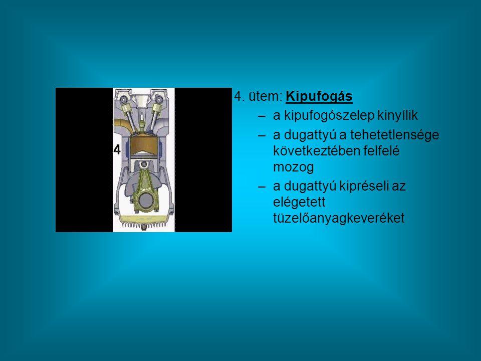 4. ütem: Kipufogás a kipufogószelep kinyílik. a dugattyú a tehetetlensége következtében felfelé mozog.