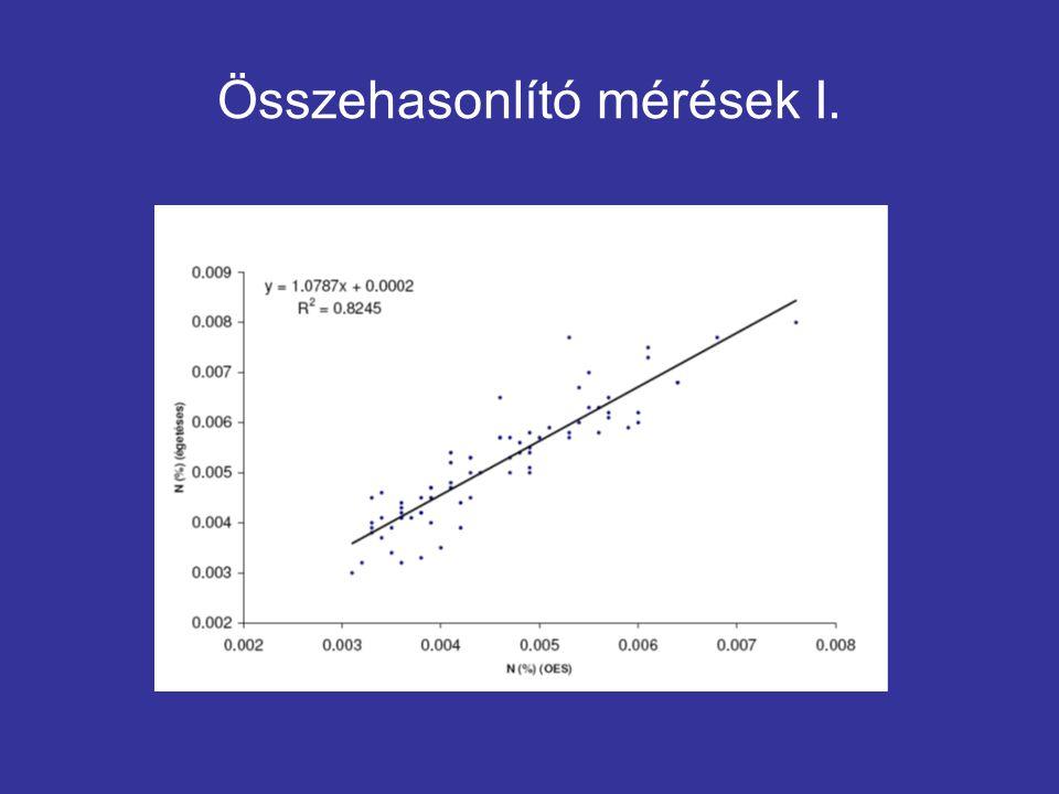 Összehasonlító mérések I.