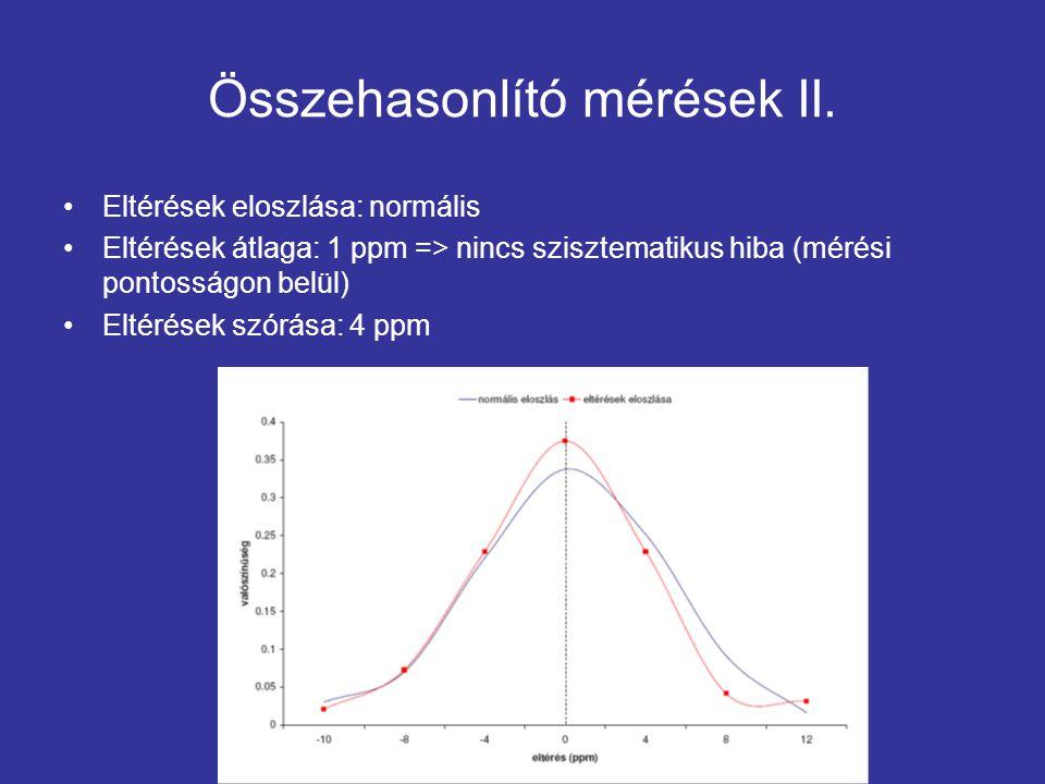 Összehasonlító mérések II.