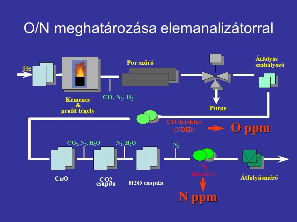 O/N meghatározása elemanalizátorral