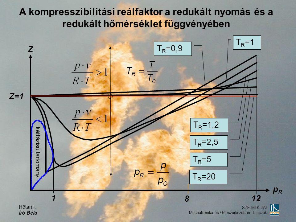 A kompresszibilitási reálfaktor a redukált nyomás és a redukált hőmérséklet függvényében