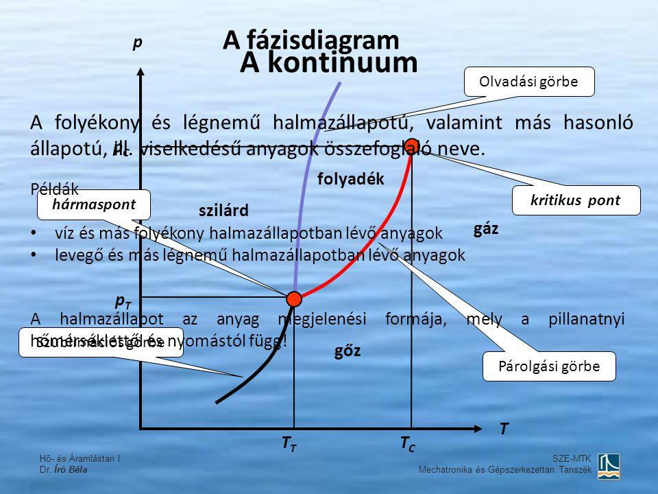 A kontinuum A fázisdiagram