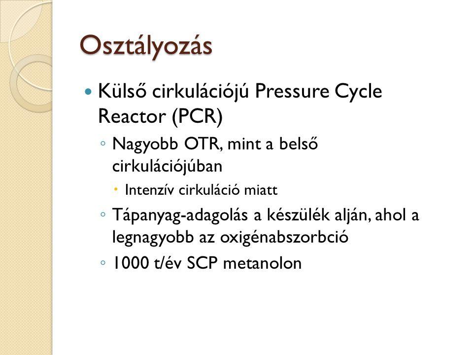 Osztályozás Külső cirkulációjú Pressure Cycle Reactor (PCR)