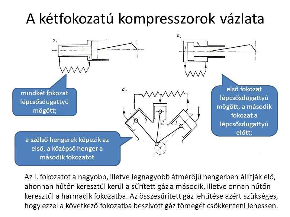 A kétfokozatú kompresszorok vázlata