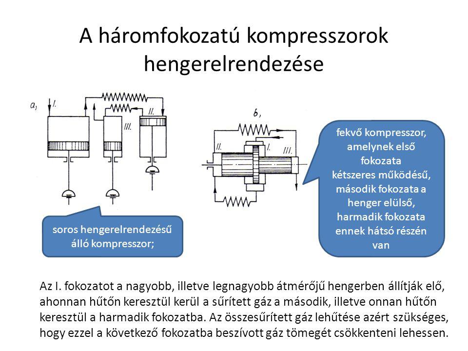 A háromfokozatú kompresszorok hengerelrendezése