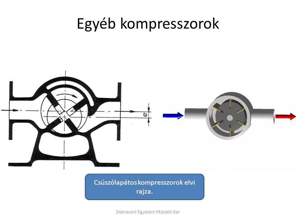 Egyéb kompresszorok Csúszólapátos kompresszorok elvi rajza.