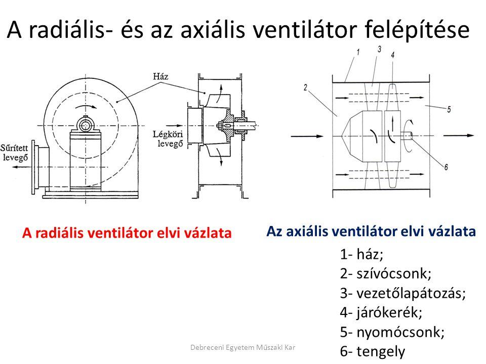 A radiális- és az axiális ventilátor felépítése