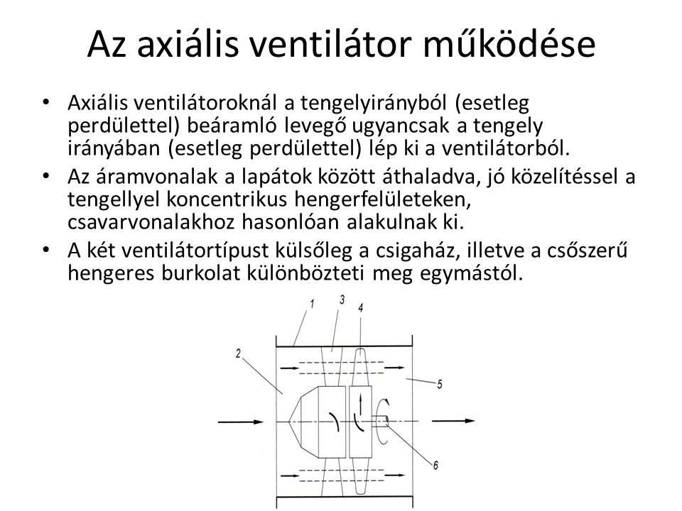 Az axiális ventilátor működése
