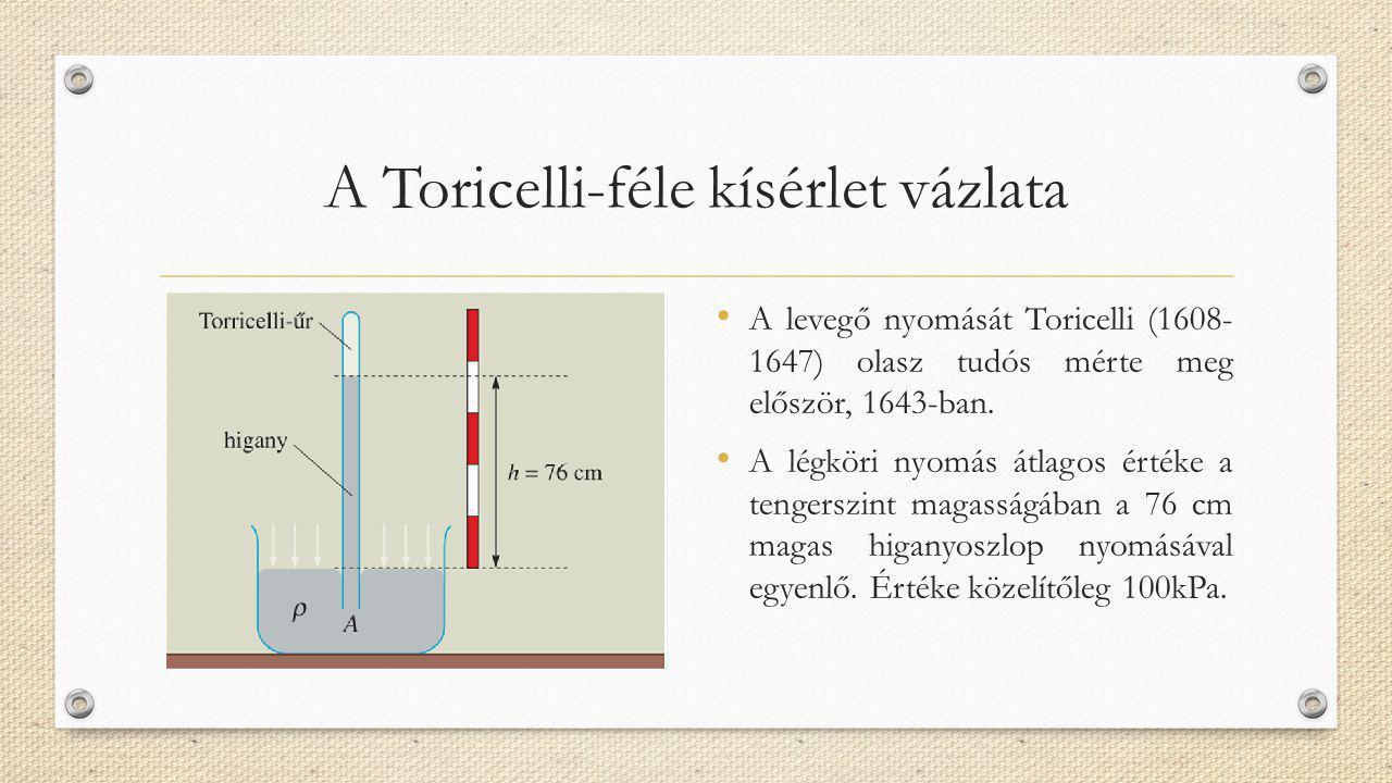 A Toricelli-féle kísérlet vázlata